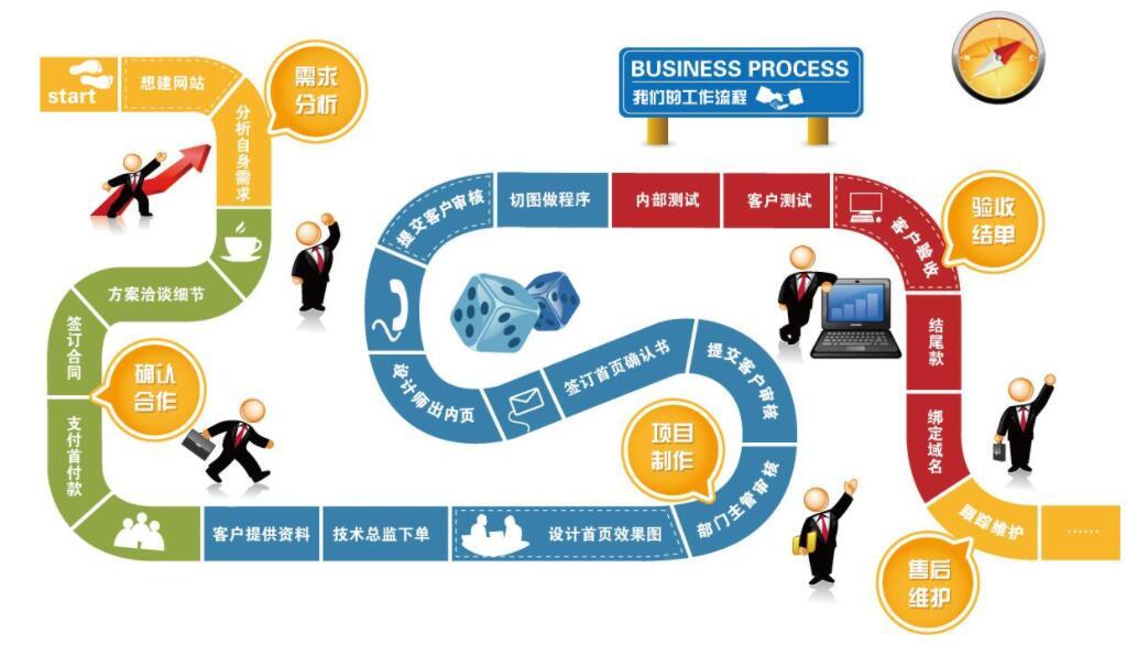 怎样建设自己的网站?网站建设的步骤是什么